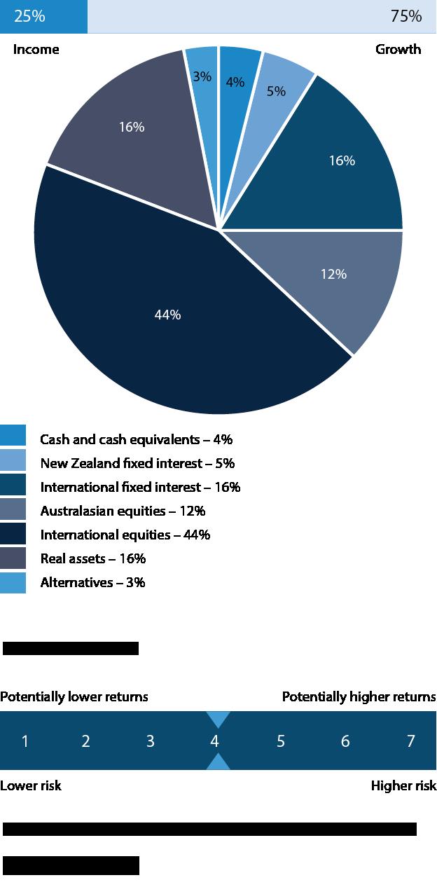 RĀTĀ  - graph